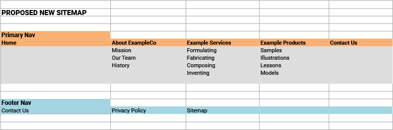 Example of a sitemap made in a spreadsheet program